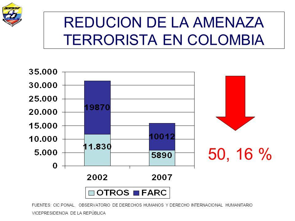 REDUCION DE LA AMENAZA TERRORISTA EN COLOMBIA FUENTES: CIC.PONAL.