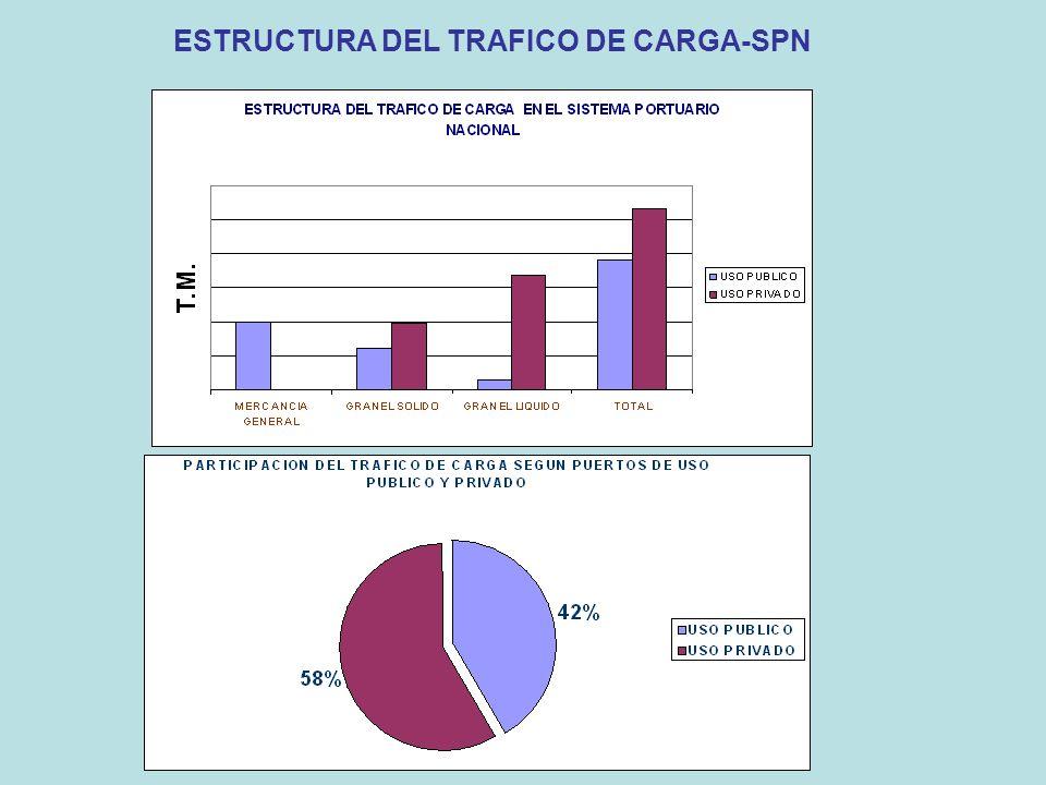 ESTRUCTURA DEL TRAFICO DE CARGA-SPN