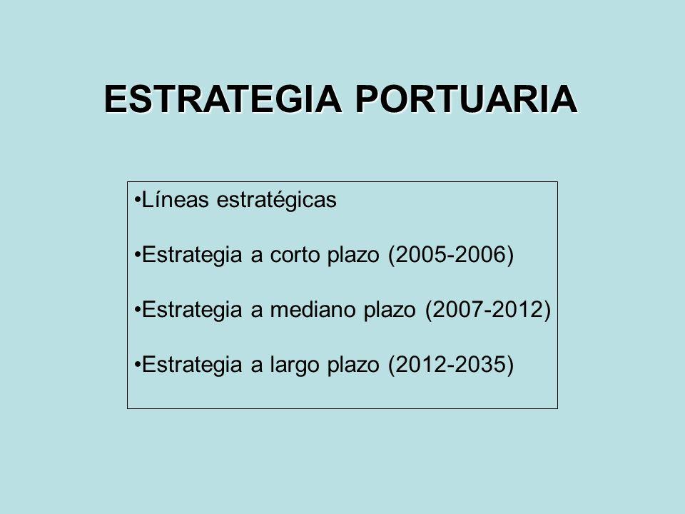 ESTRATEGIA PORTUARIA Líneas estratégicas Estrategia a corto plazo (2005-2006) Estrategia a mediano plazo (2007-2012) Estrategia a largo plazo (2012-20