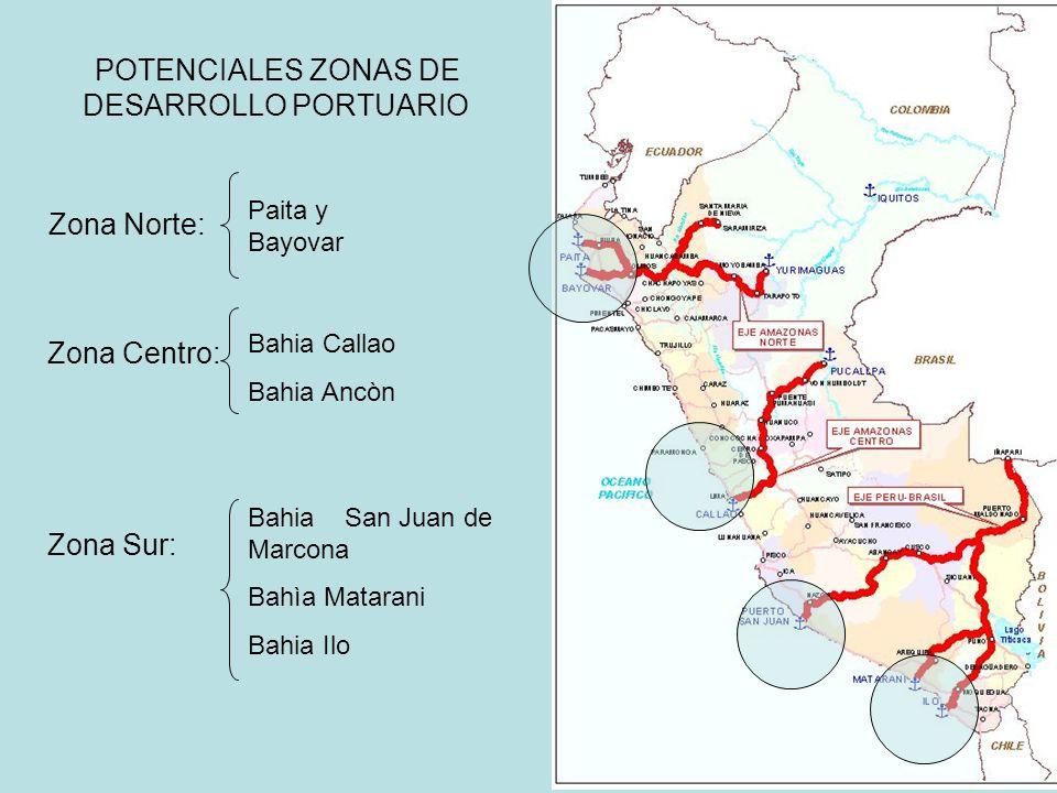 Zona Norte: Zona Centro: Zona Sur: POTENCIALES ZONAS DE DESARROLLO PORTUARIO Paita y Bayovar Bahia Callao Bahia Ancòn Bahia San Juan de Marcona Bahìa