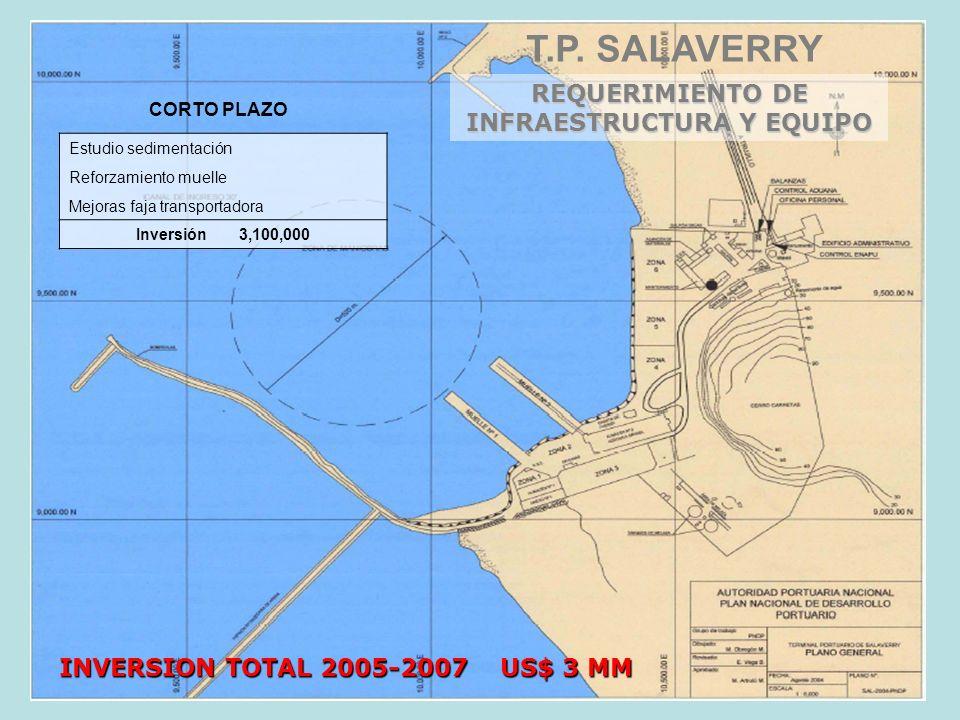Estudio sedimentación Reforzamiento muelle Mejoras faja transportadora Inversión 3,100,000 CORTO PLAZO INVERSION TOTAL 2005-2007 US$ 3 MM REQUERIMIENT