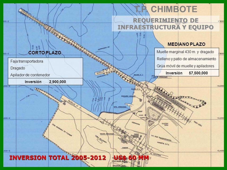INVERSION TOTAL 2005-2012 US$ 60 MM REQUERIMIENTO DE INFRAESTRUCTURA Y EQUIPO T.P. CHIMBOTE Faja transportadora Dragado Apilador de contenedor Inversi