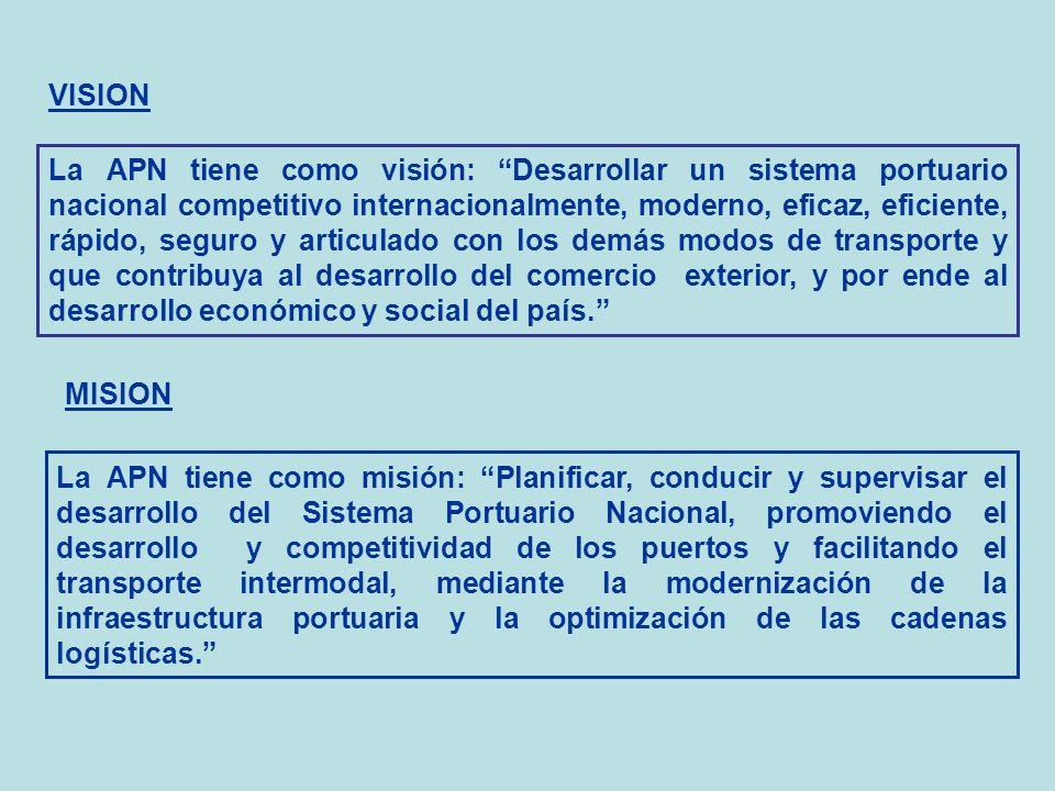 VISION La APN tiene como visión: Desarrollar un sistema portuario nacional competitivo internacionalmente, moderno, eficaz, eficiente, rápido, seguro