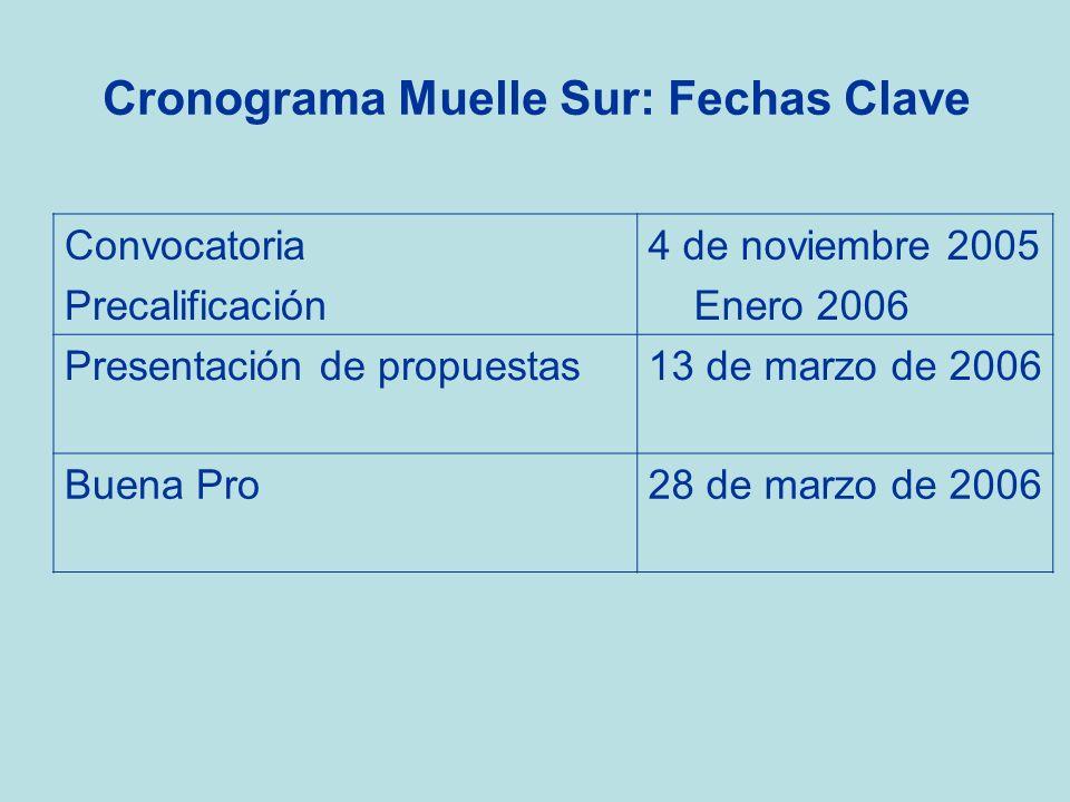 Cronograma Muelle Sur: Fechas Clave Convocatoria Precalificación 4 de noviembre 2005 Enero 2006 Presentación de propuestas13 de marzo de 2006 Buena Pr