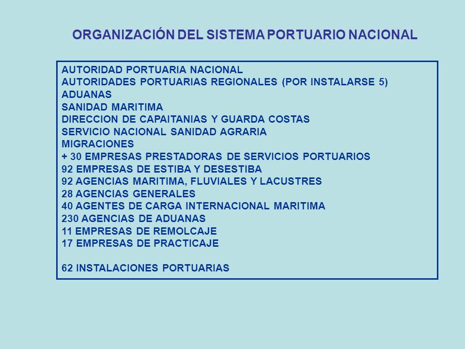 ORGANIZACIÓN DEL SISTEMA PORTUARIO NACIONAL AUTORIDAD PORTUARIA NACIONAL AUTORIDADES PORTUARIAS REGIONALES (POR INSTALARSE 5) ADUANAS SANIDAD MARITIMA