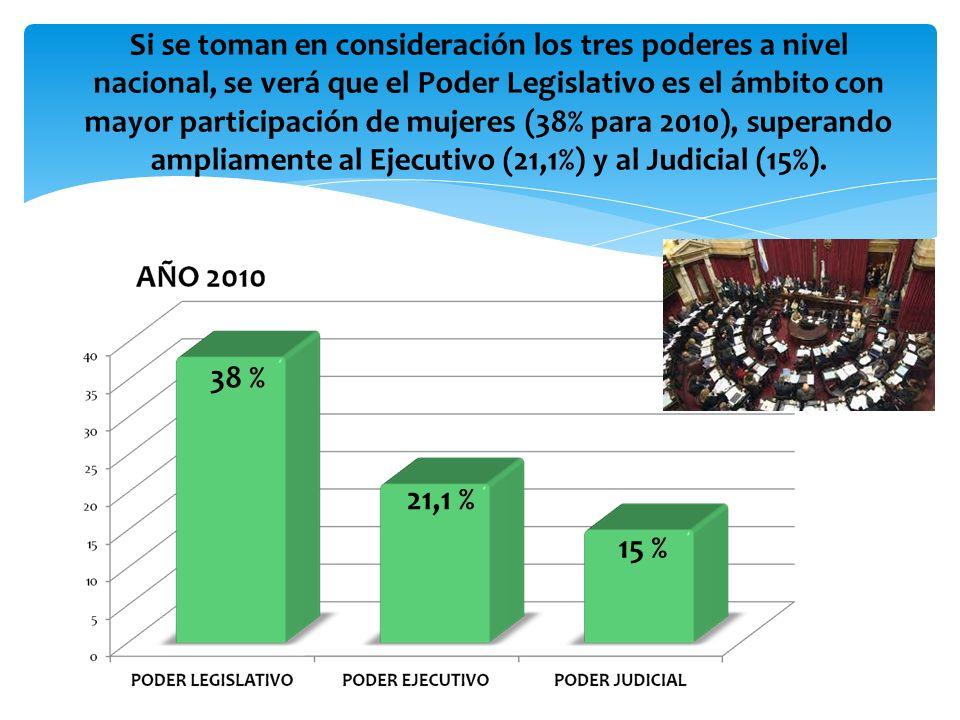 Las provincias argentinas no demoraron en adoptar el sistema de cuotas, pero… Para el año 2010 solo en 10 de las 24 provincias, las mujeres alcanzaron el 30% de las bancas.