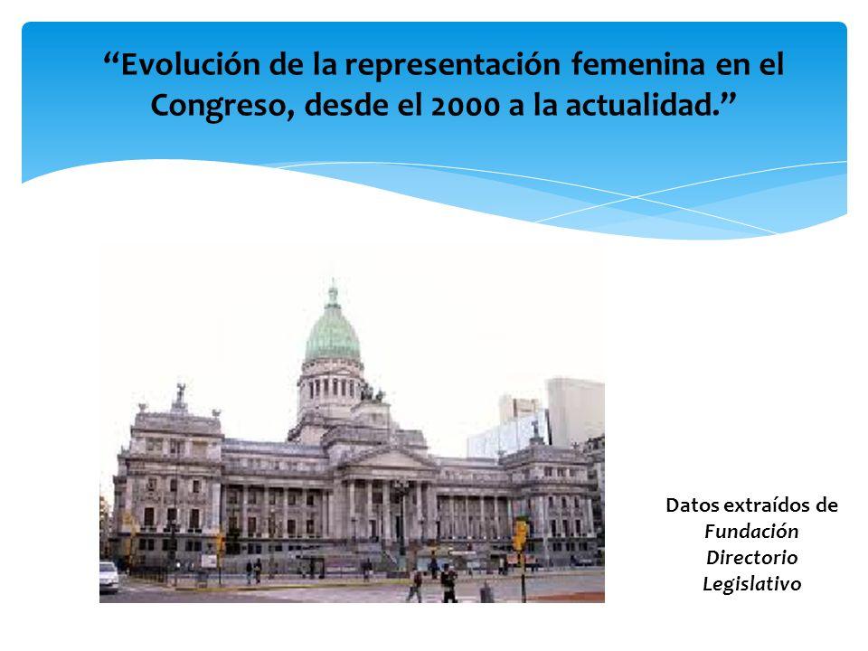CÁMARA DE DIPUTADOS Comparación de las bancas femeninas con las masculinas en cada período legislativo El porcentaje más alto de representación femenina se logró en el período 2008-2009 con el 40%.
