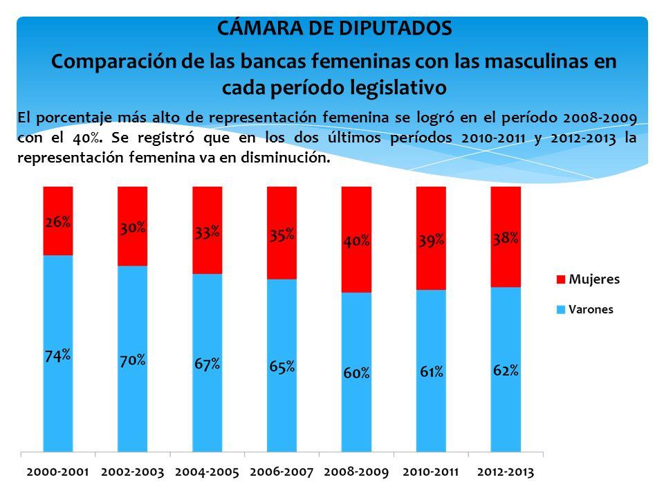 Comparación de las bancas femeninas con las masculinas en cada período legislativo CÁMARA DE SENADORES Durante el período ordinario 2000-2001, la representación femenina resultó casi mínima; tan sólo alcanzaba el 3% (2 senadoras).