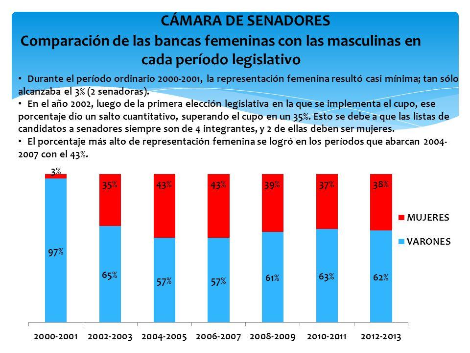 MUJERES PRESIDENTAS DE COMISIÓN EN CÁMARA DE DIPUTADOS En Diputados, en el período 2000-2001, el porcentaje de comisiones presididas por mujeres era de 22%.