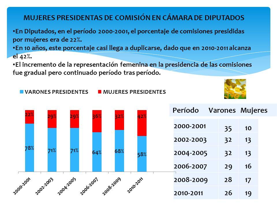 PERÍODO VARONES MUJERES Ingresaron más mujeres al Congreso, lo que generó un aumento del porcentaje de las comisiones presididas por ellas.