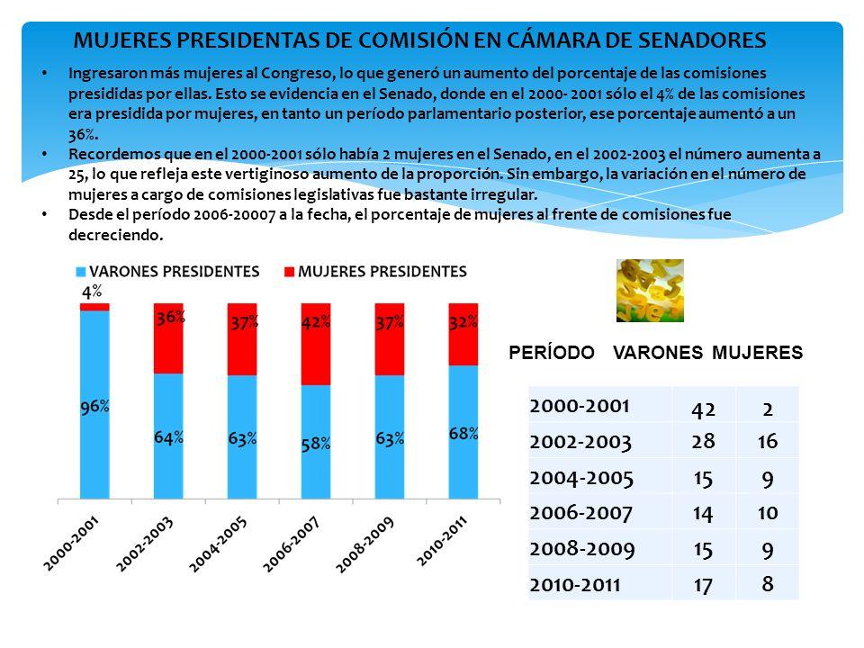 EVOLUCIÓN PRESIDENCIAS DE BLOQUES POLÍTICOS