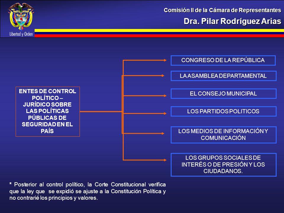 Dra. Pilar Rodríguez Arias Comisión II de la Cámara de Representantes LA ASAMBLEA DEPARTAMENTAL EL CONSEJO MUNICIPAL LOS PARTIDOS POLITICOS LOS GRUPOS