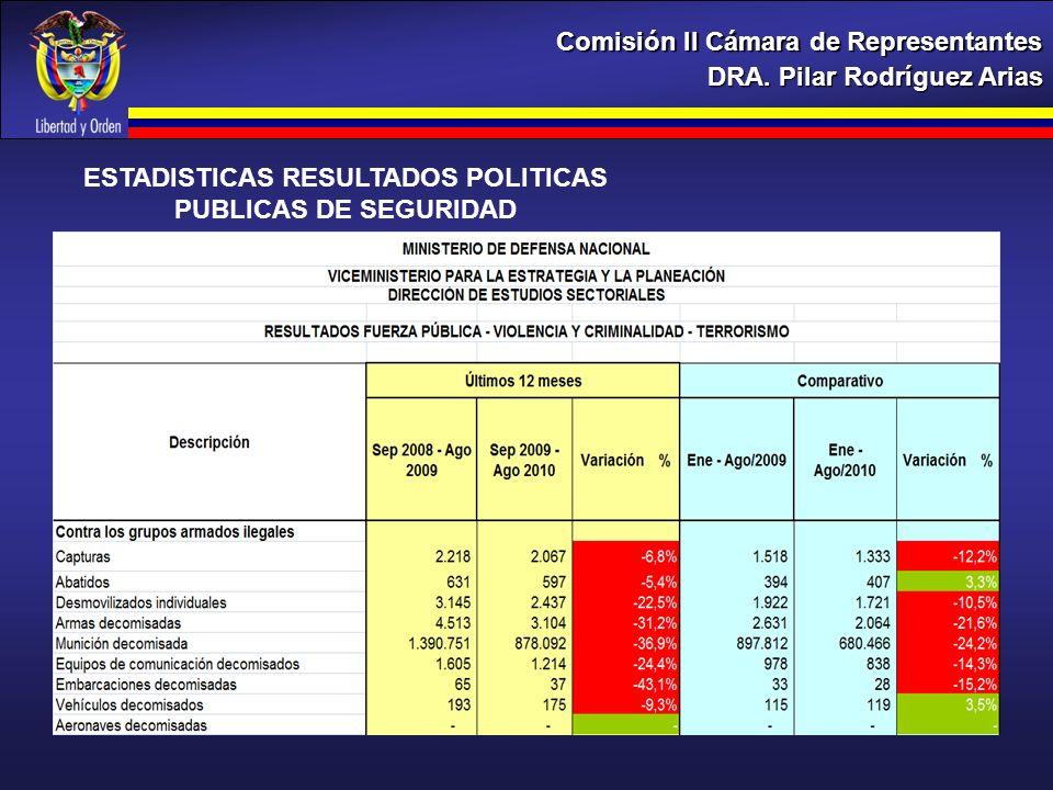 DRA. Pilar Rodríguez Arias Comisión II Cámara de Representantes ESTADISTICAS RESULTADOS POLITICAS PUBLICAS DE SEGURIDAD
