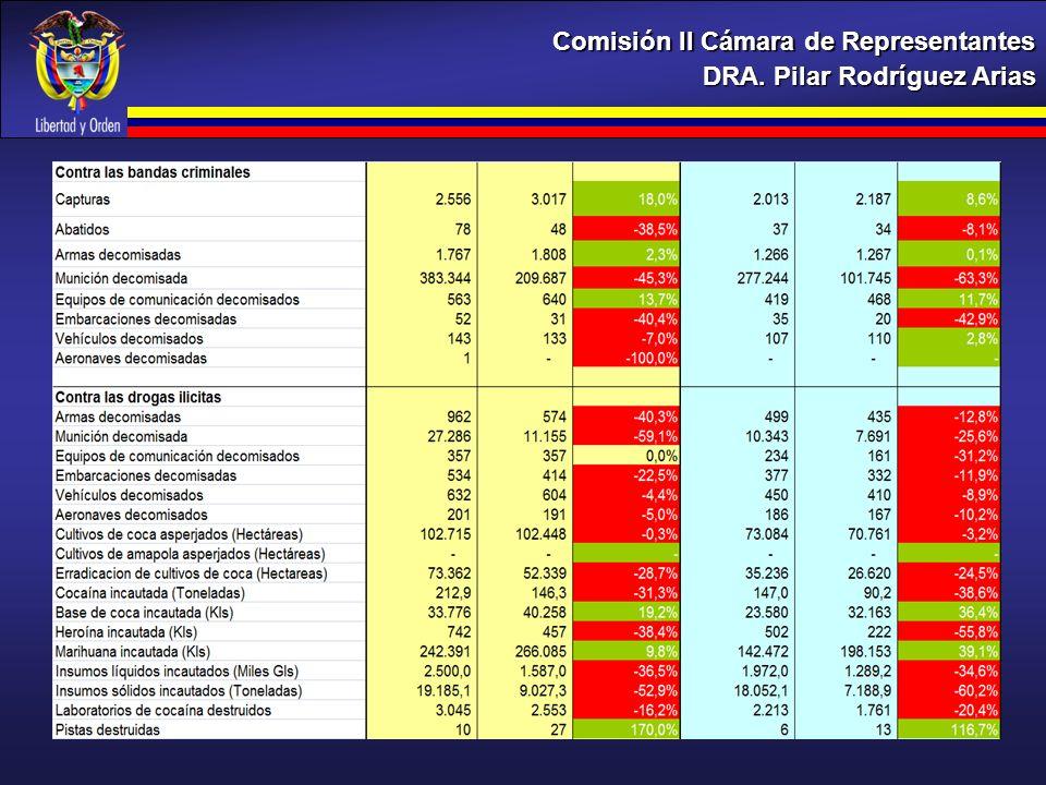 DRA. Pilar Rodríguez Arias Comisión II Cámara de Representantes