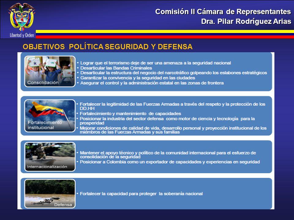 Dra. Pilar Rodríguez Arias Comisión II Cámara de Representantes OBJETIVOS POLÍTICA SEGURIDAD Y DEFENSA