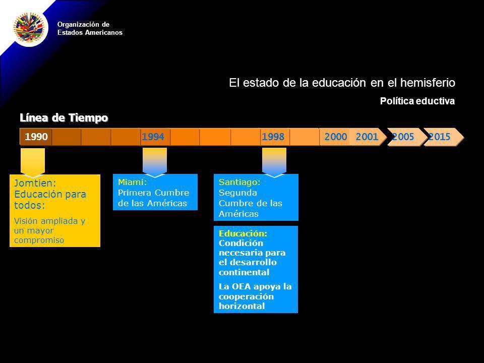 Organización de Estados Americanos 20002001199819941990 Línea de Tiempo Miami: Primera Cumbre de las Américas Santiago: Segunda Cumbre de las Américas