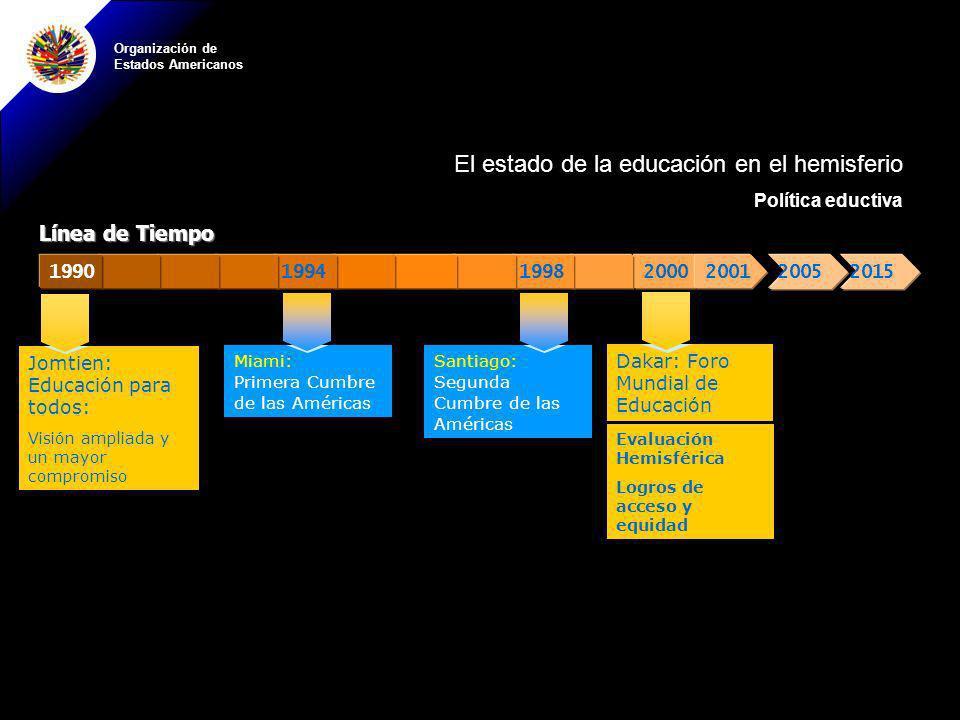Organización de Estados Americanos Dakar: Foro Mundial de Educación Evaluación Hemisférica Logros de acceso y equidad 20002001199819941990 Miami: Prim