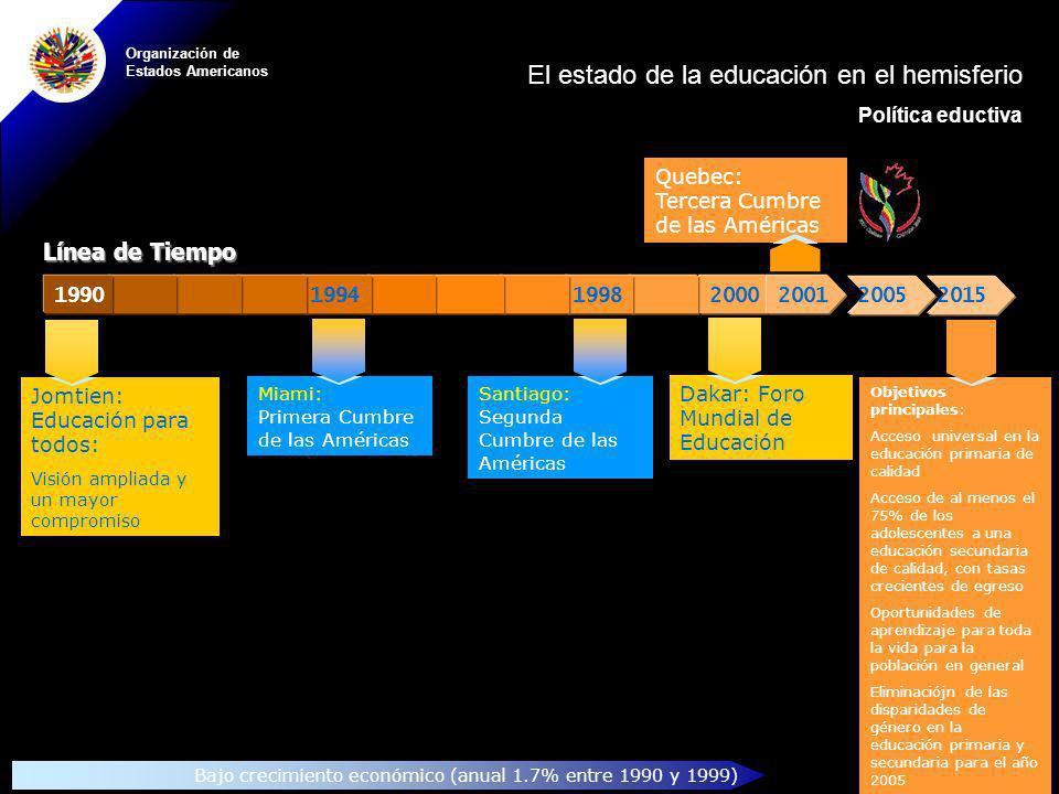 Organización de Estados Americanos Quebec: Tercera Cumbre de las Américas Objetivos principales: Acceso universal en la educación primaria de calidad