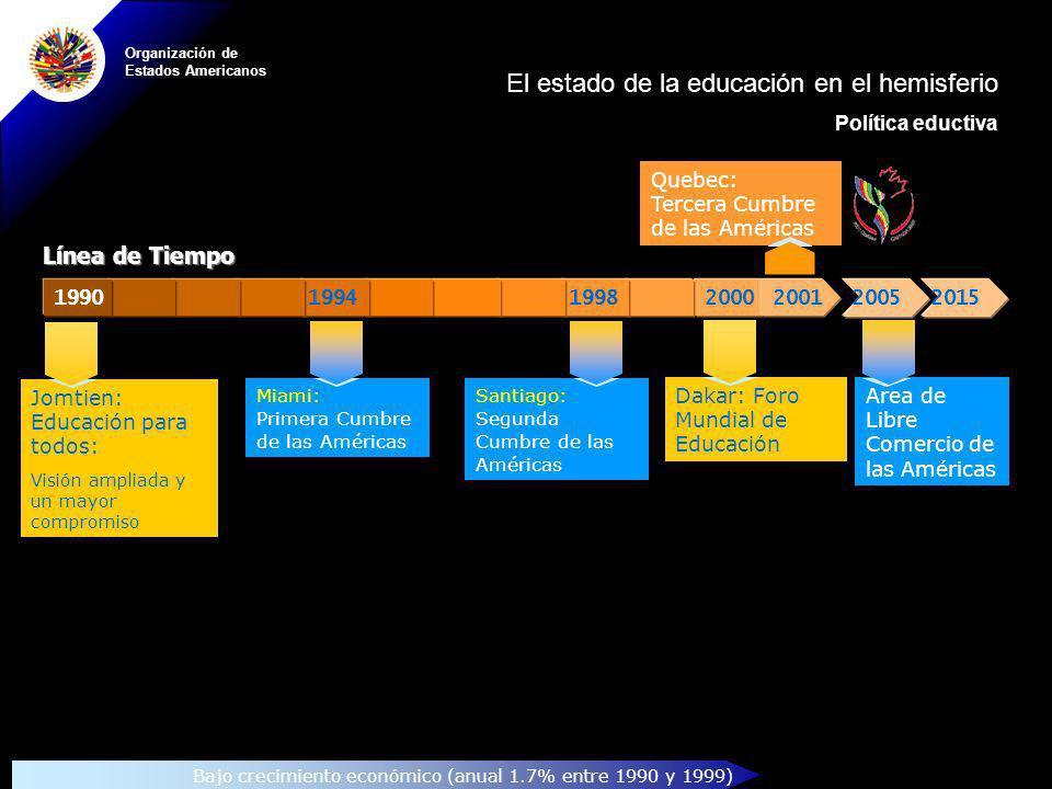 Organización de Estados Americanos Area de Libre Comercio de las Américas 20002001199819941990 Miami: Primera Cumbre de las Américas Santiago: Segunda