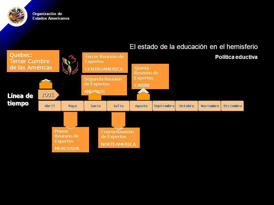 Organización de Estados Americanos El estado de la educación en el hemisferio Política eductiva Línea de tiempo Primer Reunión de Expertos MERCOSUR200