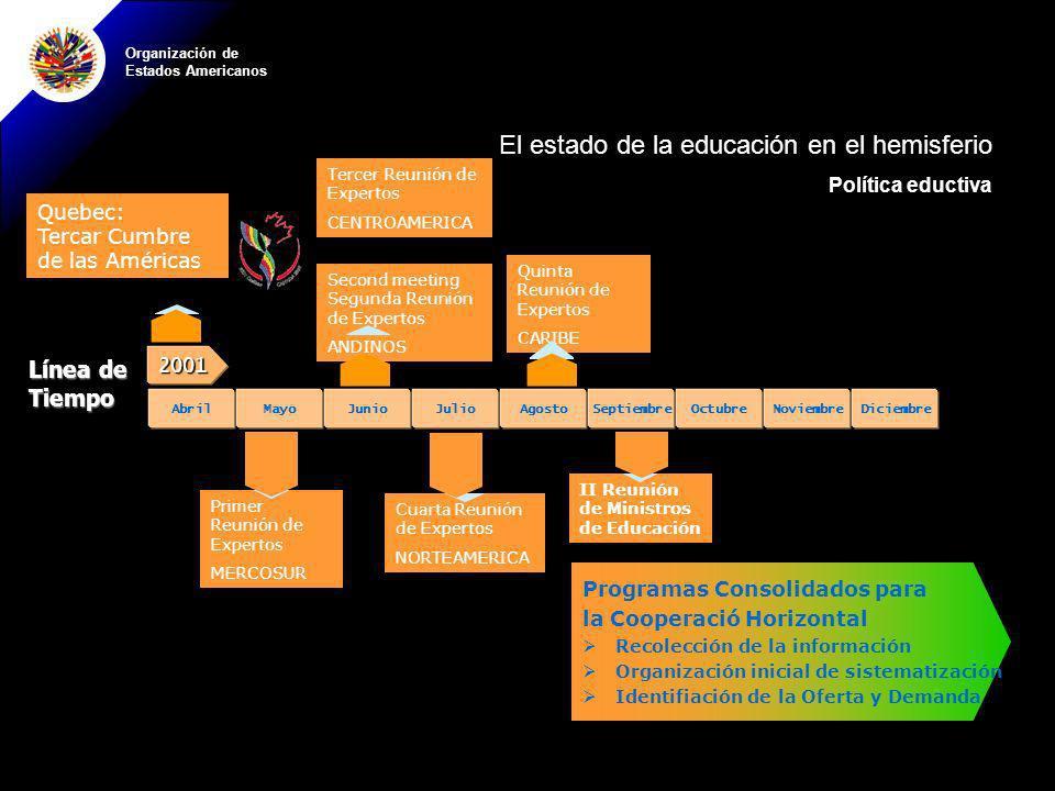Organización de Estados Americanos II Reunión de Ministros de Educación Programas Consolidados para la Cooperació Horizontal Recolección de la informa