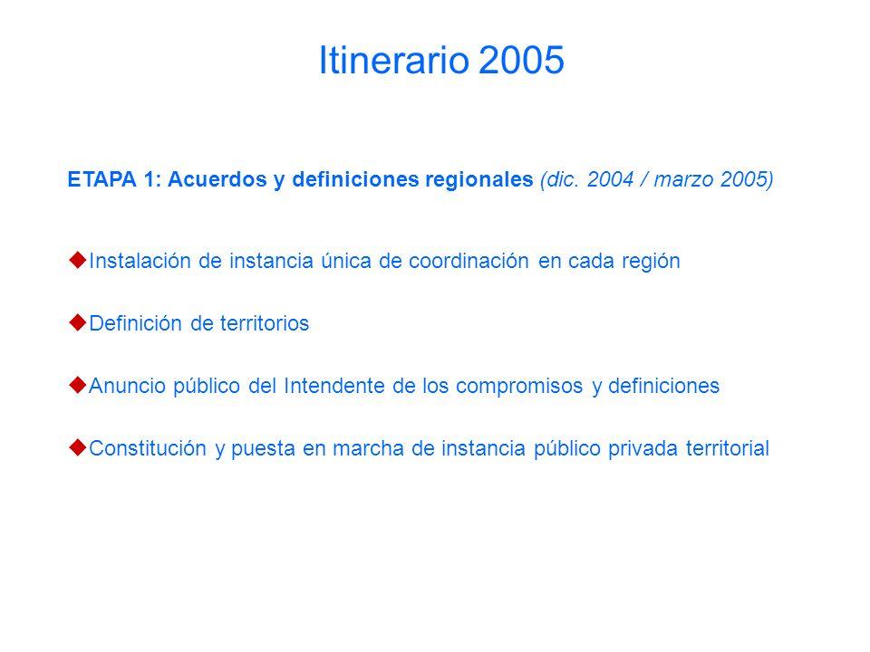 ETAPA 1: Acuerdos y definiciones regionales (dic.