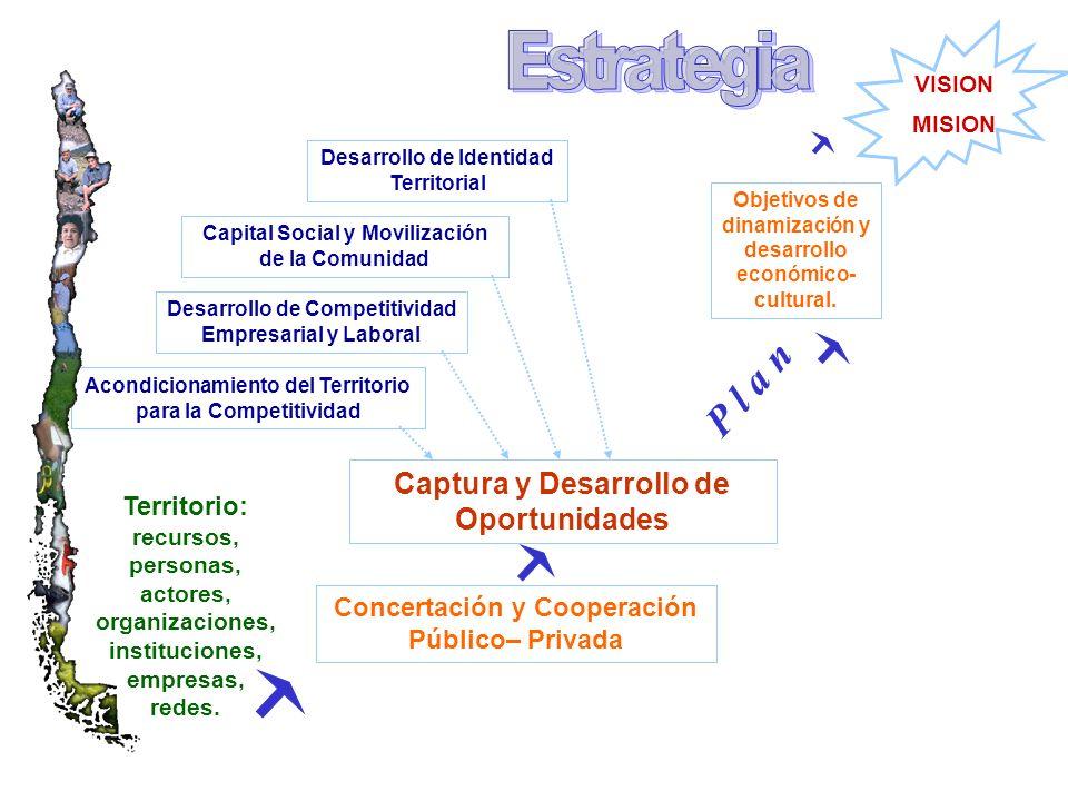 VISION MISION Capital Social y Movilización de la Comunidad Desarrollo de Identidad Territorial Acondicionamiento del Territorio para la Competitividad Desarrollo de Competitividad Empresarial y Laboral Objetivos de dinamización y desarrollo económico- cultural.
