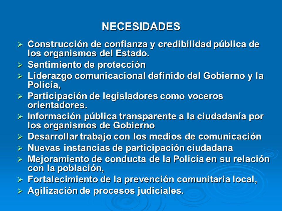 NECESIDADES Construcción de confianza y credibilidad pública de los organismos del Estado. Construcción de confianza y credibilidad pública de los org