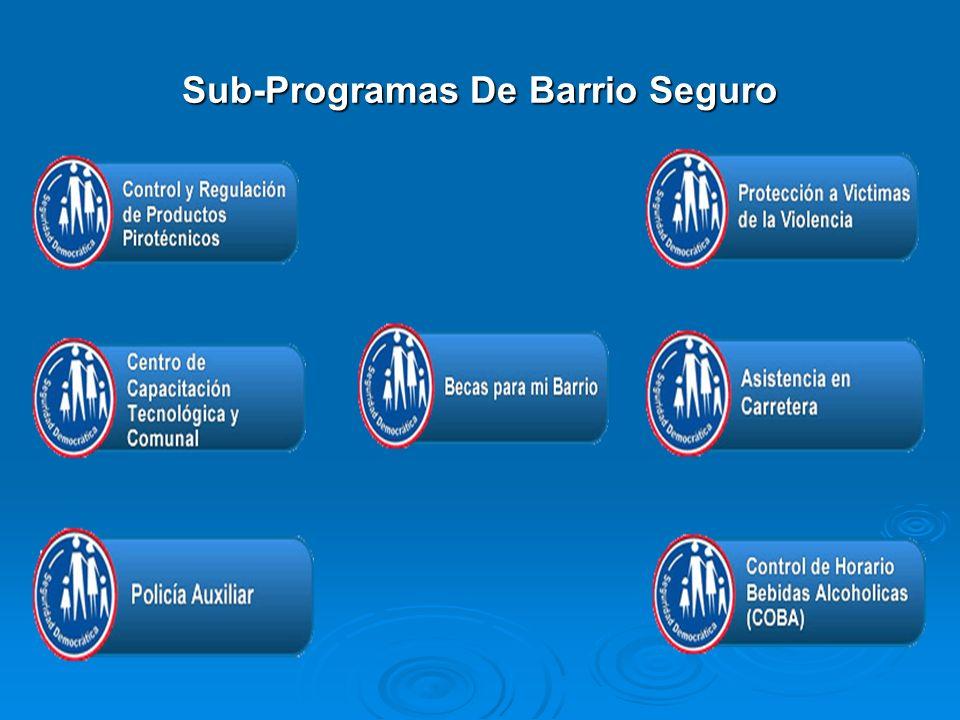 Sub-Programas De Barrio Seguro