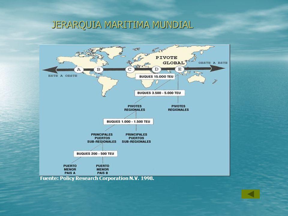 JERARQUIA MARITIMA MUNDIAL Fuente: Policy Research Corporation N.V. 1998.