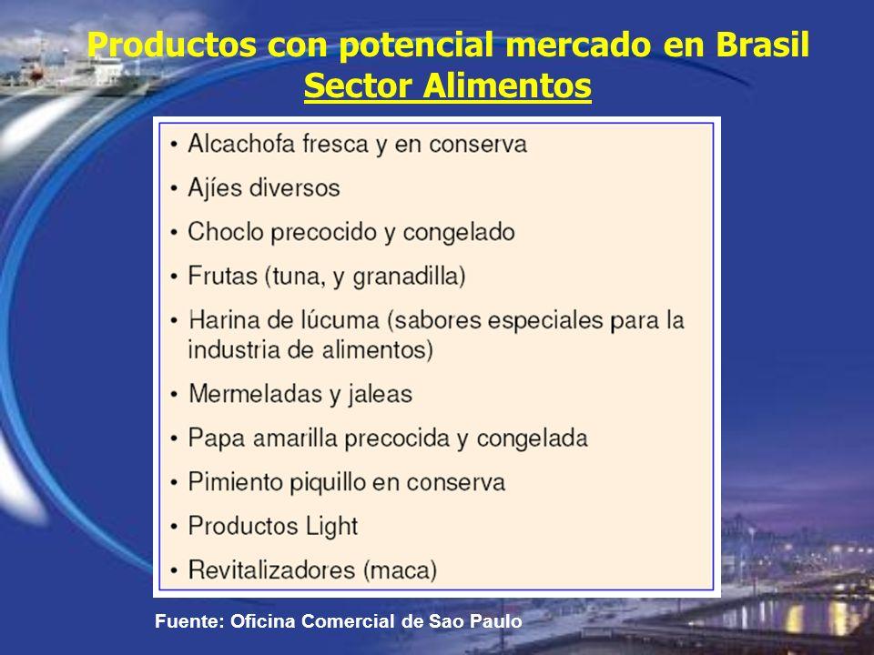 Productos con potencial mercado en Brasil Sector Alimentos Fuente: Oficina Comercial de Sao Paulo
