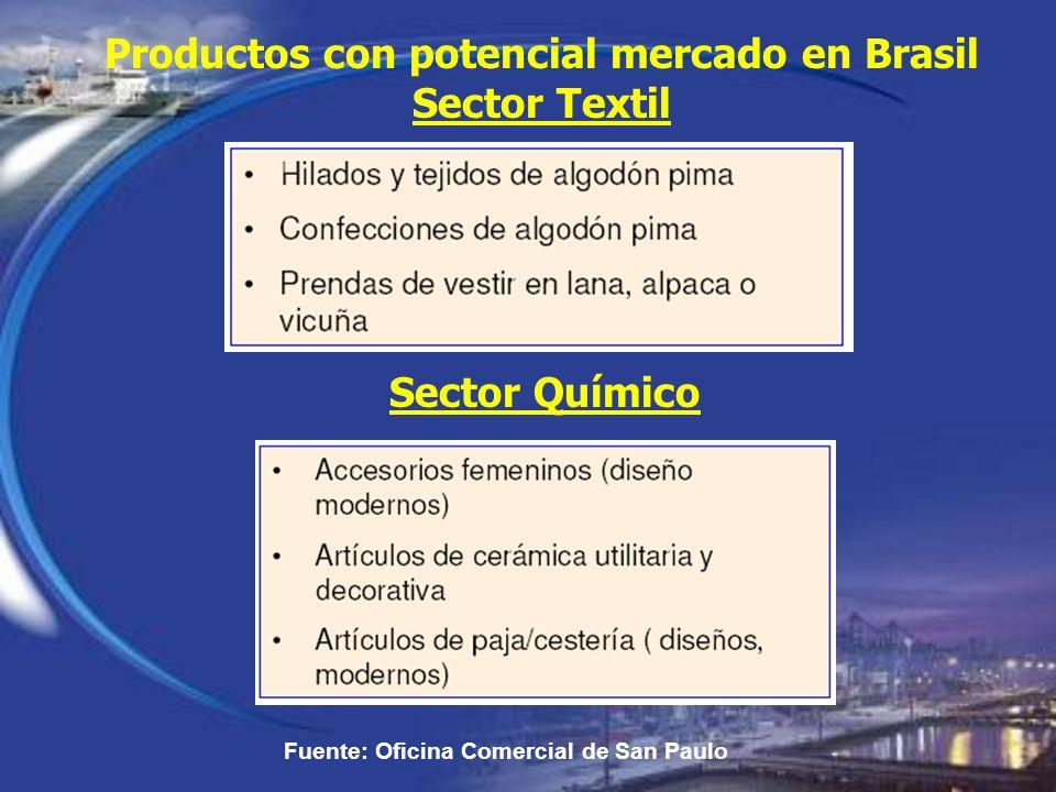 Productos con potencial mercado en Brasil Sector Textil Fuente: Oficina Comercial de San Paulo Sector Químico