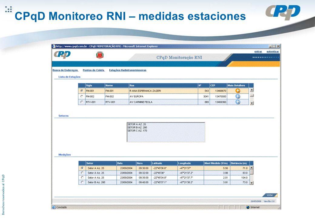 Derechos reservados al CPqD CPqD Monitoreo RNI – medidas estaciones