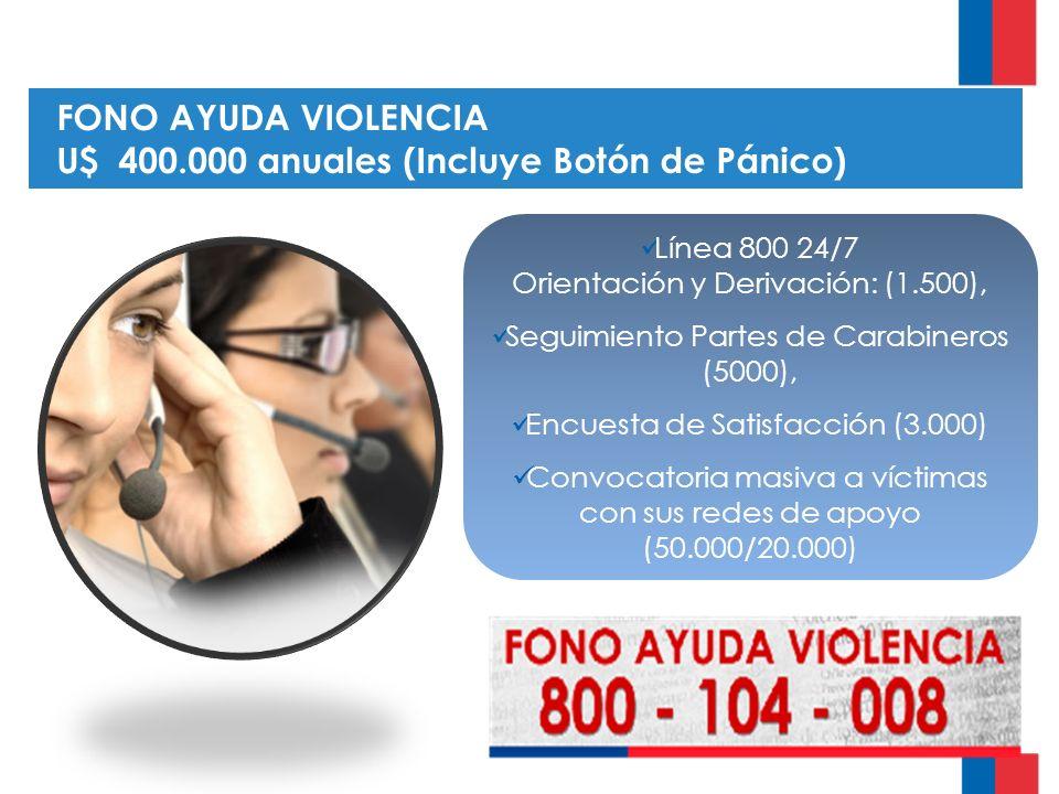 FONO AYUDA VIOLENCIA U$ 400.000 anuales (Incluye Botón de Pánico) Línea 800 24/7 Orientación y Derivación: (1.500), Seguimiento Partes de Carabineros (5000), Encuesta de Satisfacción (3.000) Convocatoria masiva a víctimas con sus redes de apoyo (50.000/20.000)