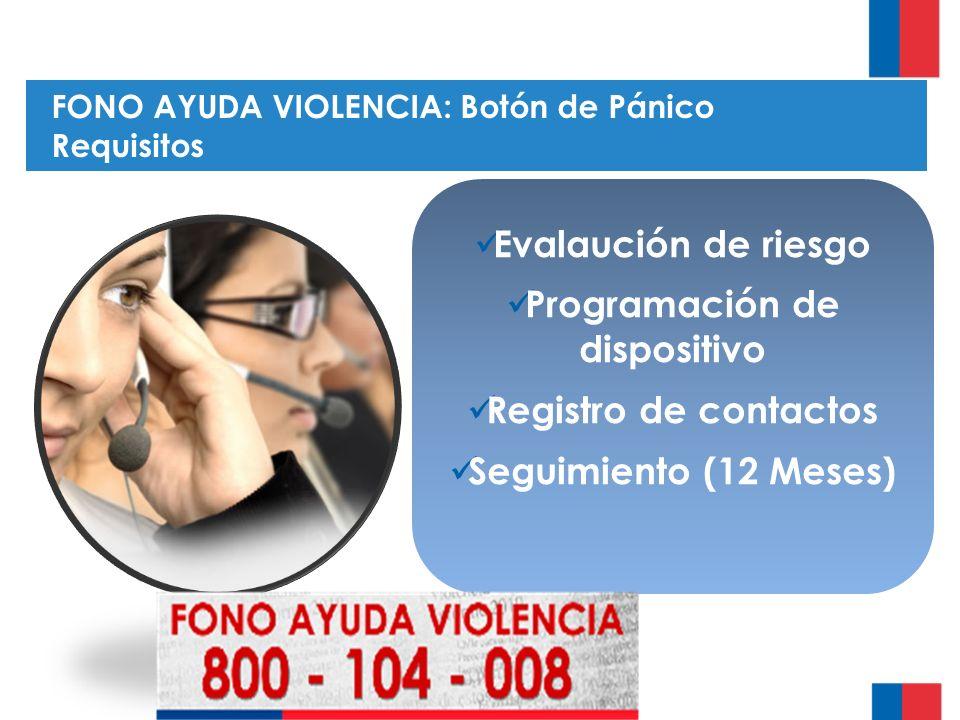 FONO AYUDA VIOLENCIA: Botón de Pánico Requisitos Evalaución de riesgo Programación de dispositivo Registro de contactos Seguimiento (12 Meses)