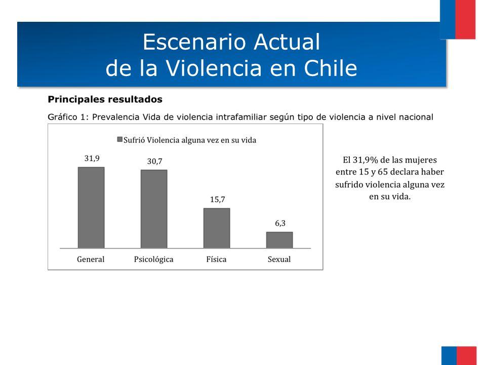 Escenario Actual de la Violencia en Chile Escenario Actual de la Violencia en Chile
