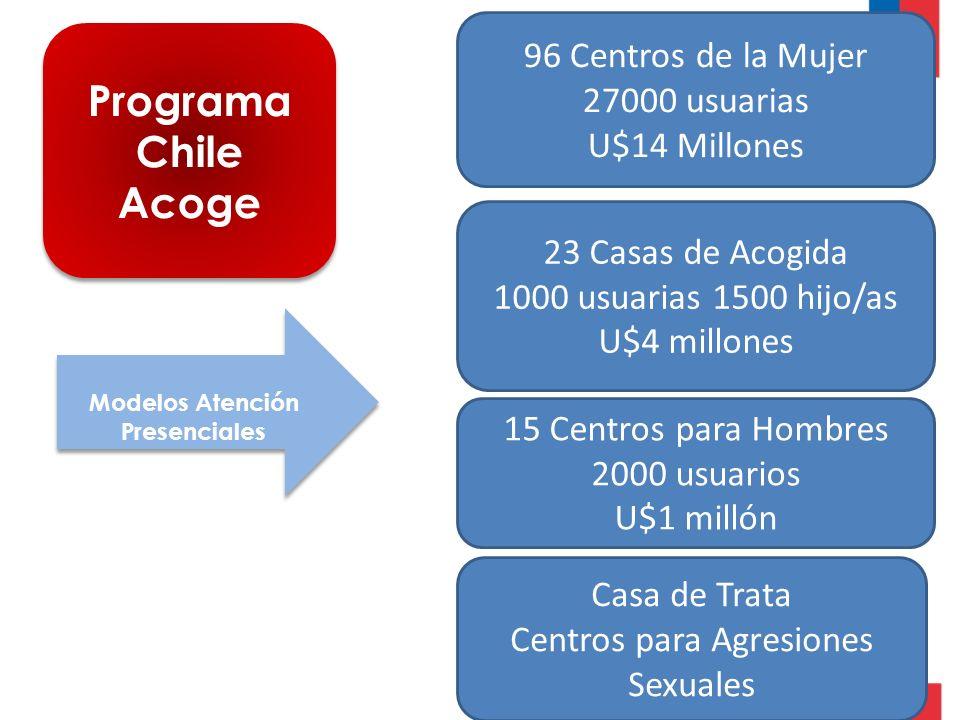 Programa Chile Acoge Modelos Atención Presenciales Modelos Atención Presenciales 96 Centros de la Mujer 27000 usuarias U$14 Millones 23 Casas de Acogida 1000 usuarias 1500 hijo/as U$4 millones 15 Centros para Hombres 2000 usuarios U$1 millón Casa de Trata Centros para Agresiones Sexuales