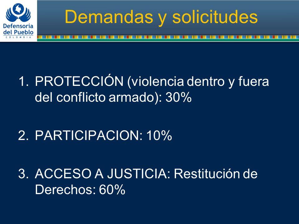 Demandas y solicitudes 1.PROTECCIÓN (violencia dentro y fuera del conflicto armado): 30% 2.PARTICIPACION: 10% 3.ACCESO A JUSTICIA: Restitución de Dere