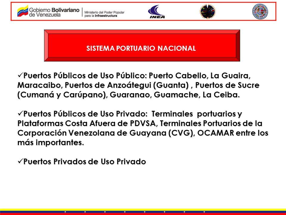 SISTEMA PORTUARIO NACIONAL Puertos Públicos de Uso Público: Puerto Cabello, La Guaira, Maracaibo, Puertos de Anzoátegui (Guanta), Puertos de Sucre (Cu