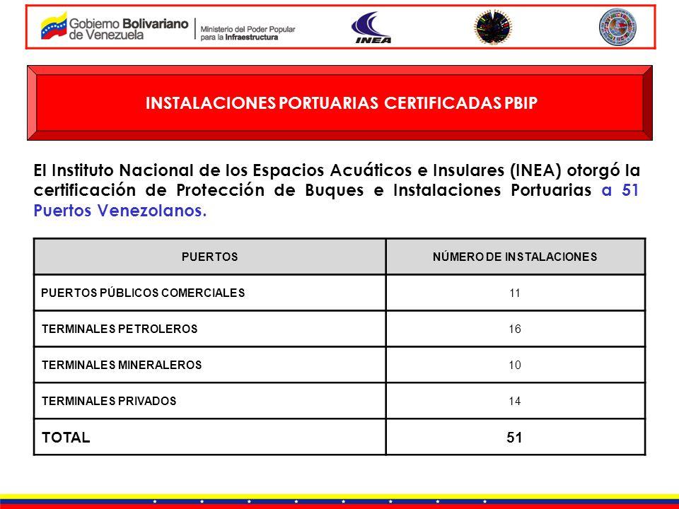 INSTALACIONES PORTUARIAS CERTIFICADAS PBIP El Instituto Nacional de los Espacios Acuáticos e Insulares (INEA) otorgó la certificación de Protección de
