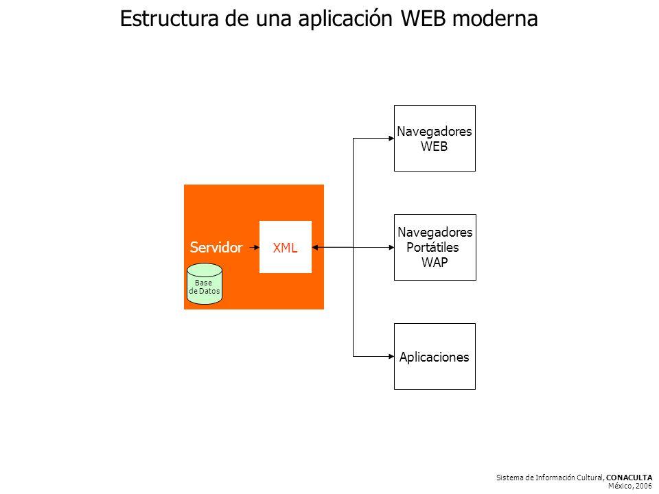 Sistema de Información Cultural, CONACULTA México, 2006 Estructura de una aplicación WEB moderna Servidor Navegadores WEB Navegadores Portátiles WAP Aplicaciones XML Base de Datos