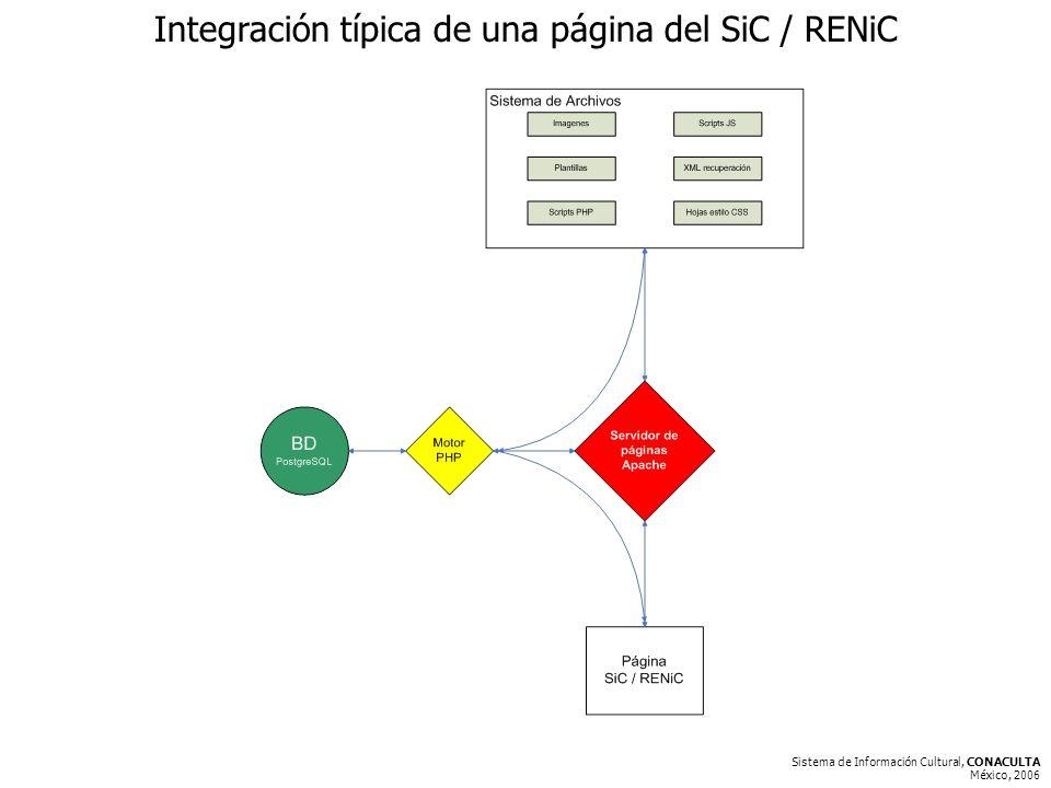 Sistema de Información Cultural, CONACULTA México, 2006 Integración típica de una página del SiC / RENiC