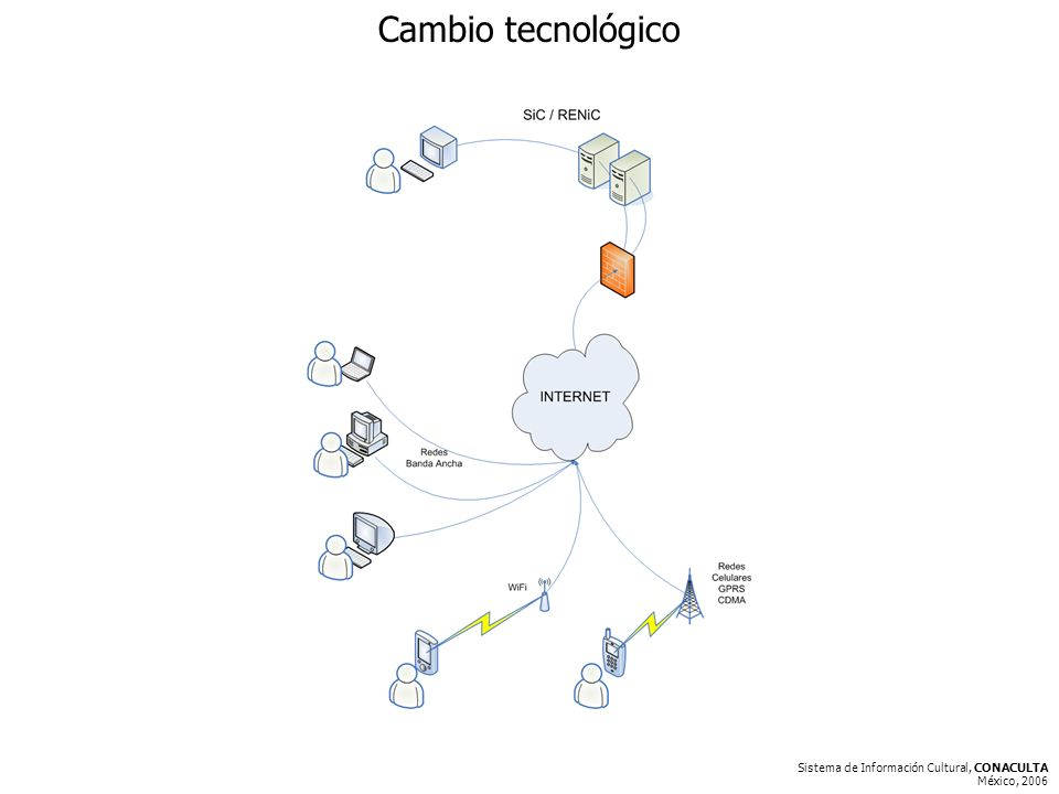 Sistema de Información Cultural, CONACULTA México, 2006 Cambio tecnológico