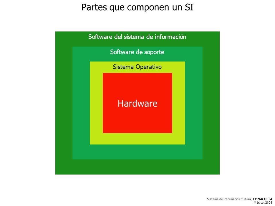 Sistema de Información Cultural, CONACULTA México, 2006 Partes que componen un SI Software del sistema de información Software de soporte Sistema Operativo Hardware