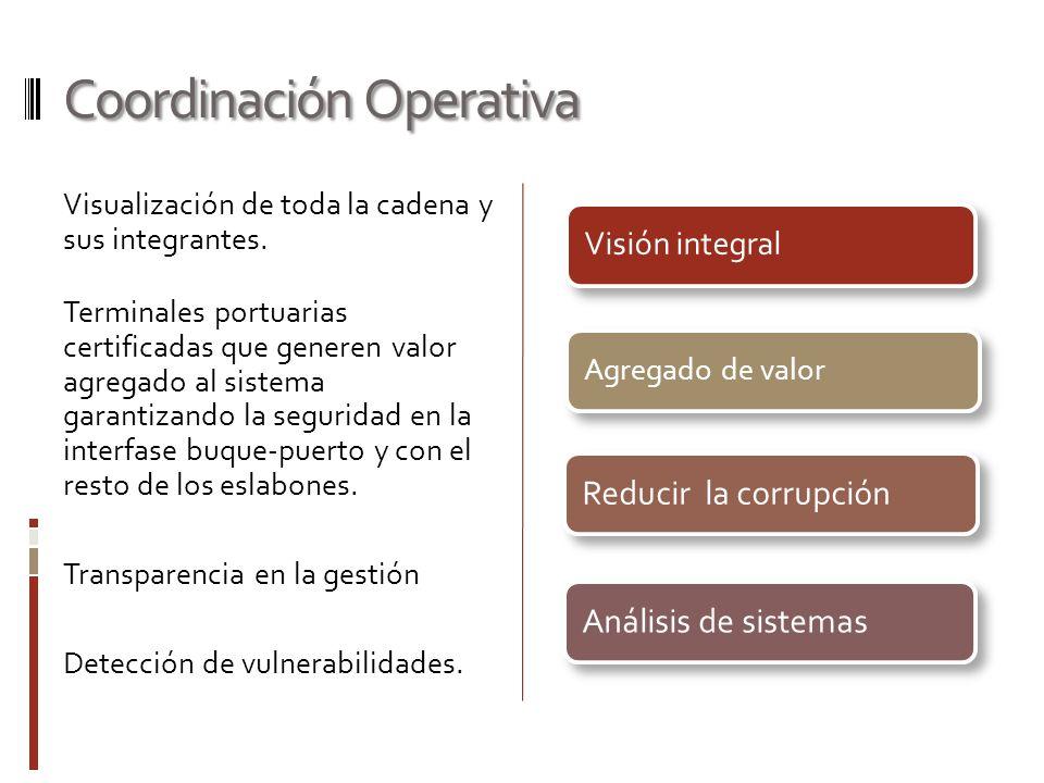 Coordinación Operativa Visualización de toda la cadena y sus integrantes. Terminales portuarias certificadas que generen valor agregado al sistema gar