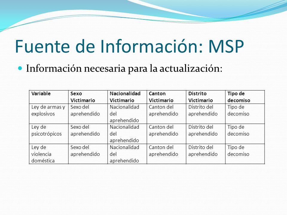 Fuente de Información: MSP Información necesaria para la actualización: VariableSexo Victimario Nacionalidad Victimario Canton Victimario Distrito Vic