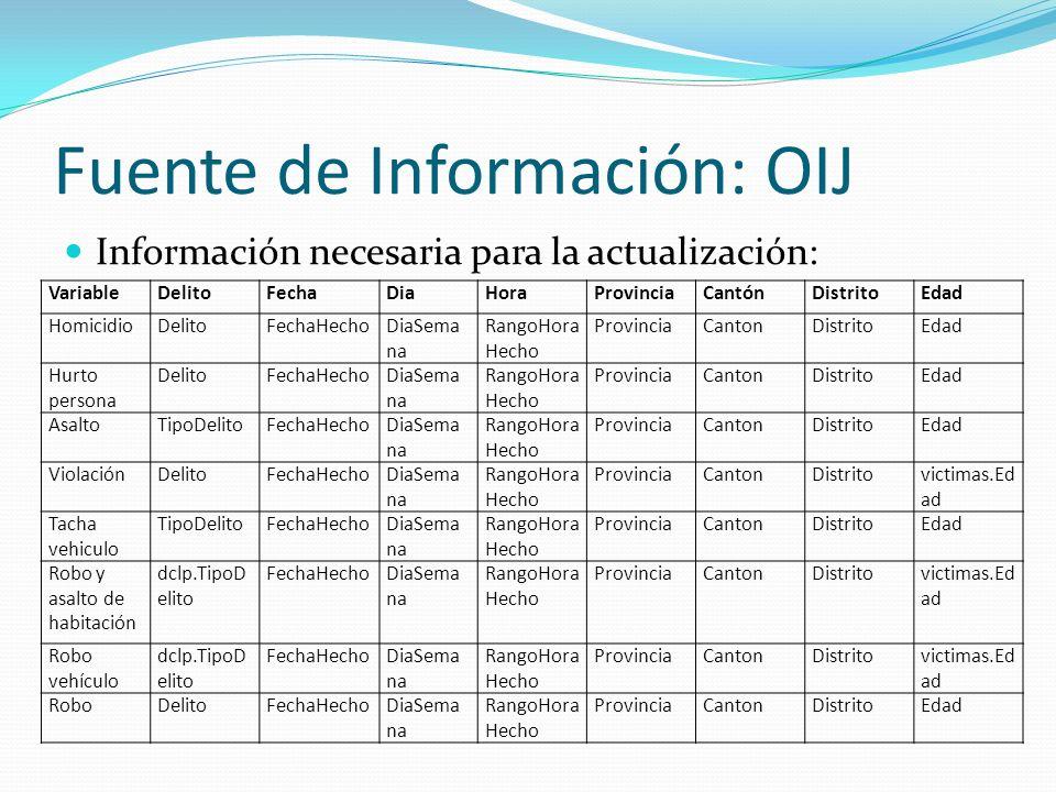 Fuente de Información: OIJ Información necesaria para la actualización: VariableDelitoFechaDiaHoraProvinciaCantónDistritoEdad HomicidioDelitoFechaHech