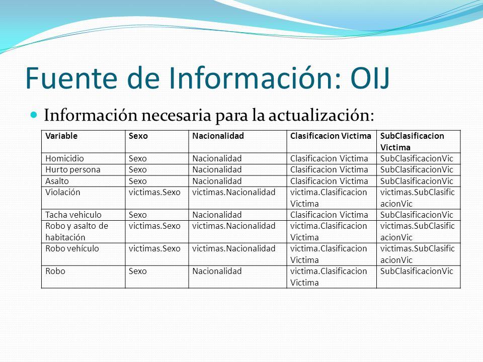Fuente de Información: OIJ Información necesaria para la actualización: VariableSexoNacionalidadClasificacion VictimaSubClasificacion Victima Homicidi