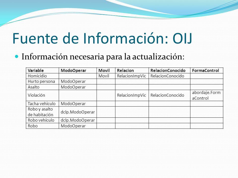 Fuente de Información: OIJ Información necesaria para la actualización: VariableModoOperarMovilRelacionRelacionConocidoFormaControl HomicidioMovilRela