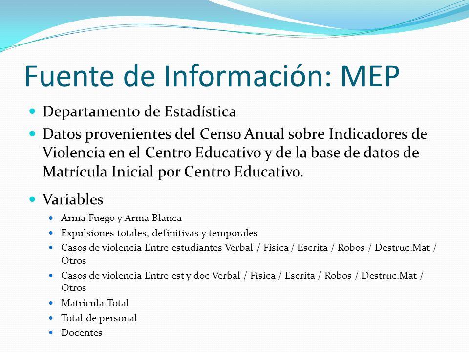 Fuente de Información: MEP Departamento de Estadística Datos provenientes del Censo Anual sobre Indicadores de Violencia en el Centro Educativo y de l